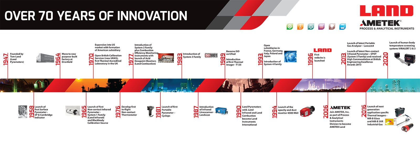 AMETEK LAND AND 70 YEARS OF INNOVATION