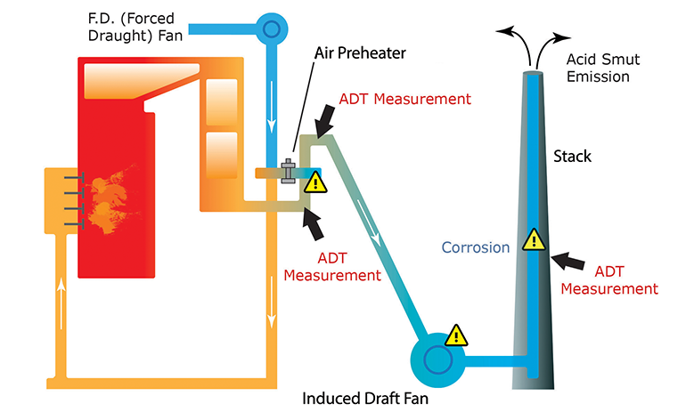 How to Improve Combustion Efficiency with an Acid Dewpoint Temperature Monitor