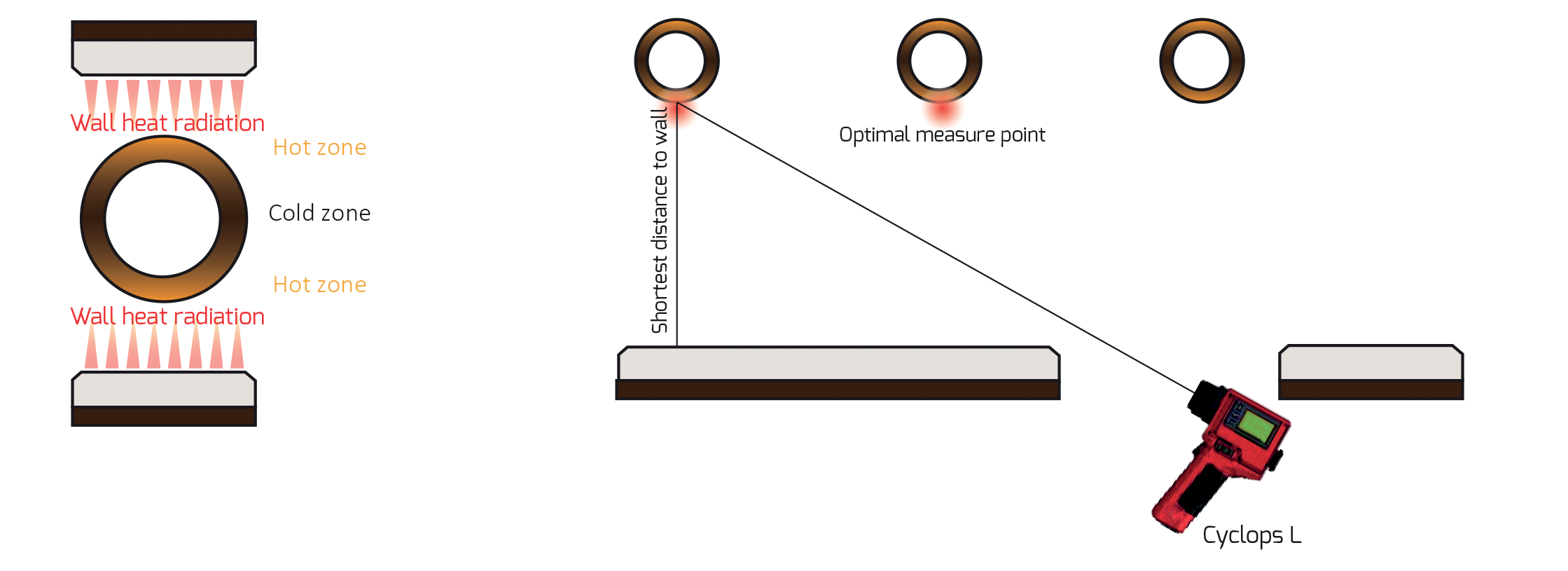 Practical Advice on Using Portable Handheld Pyrometers for measuring Tube Wall Temperature (TWT)