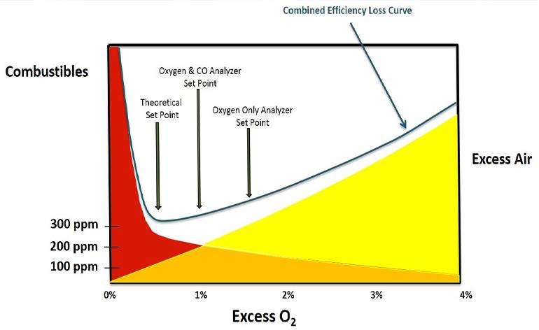 Derek Stuart - How to Optimize the Fuel / Air Ratio on a Reheat Furnace