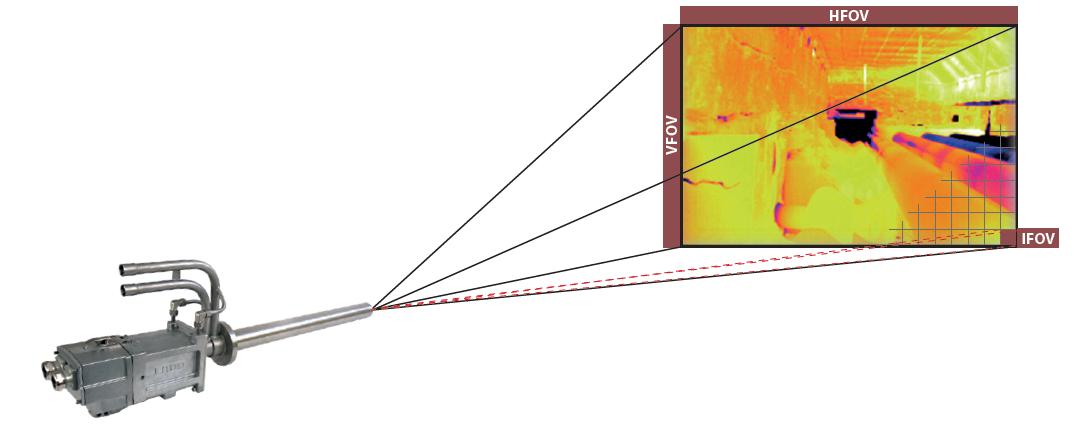NIR-Borescope Field of View (FOV)