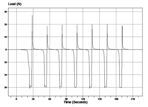 Test result for denture cement testing