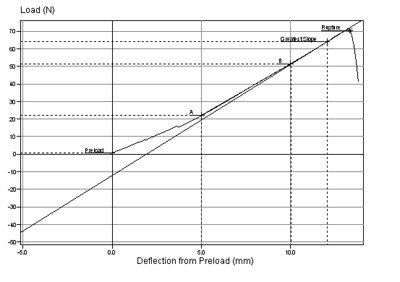 Compression to Rupture Testing