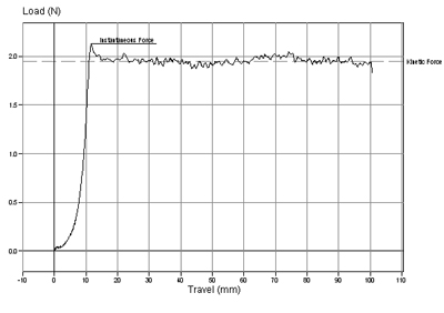 Friction Coefficient of Friction Testing