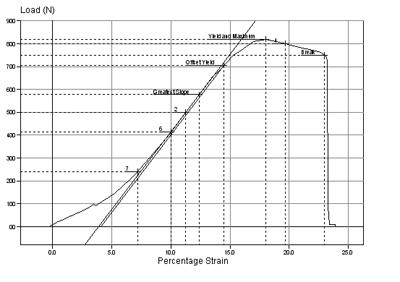 Modulus of Elasticity Testing
